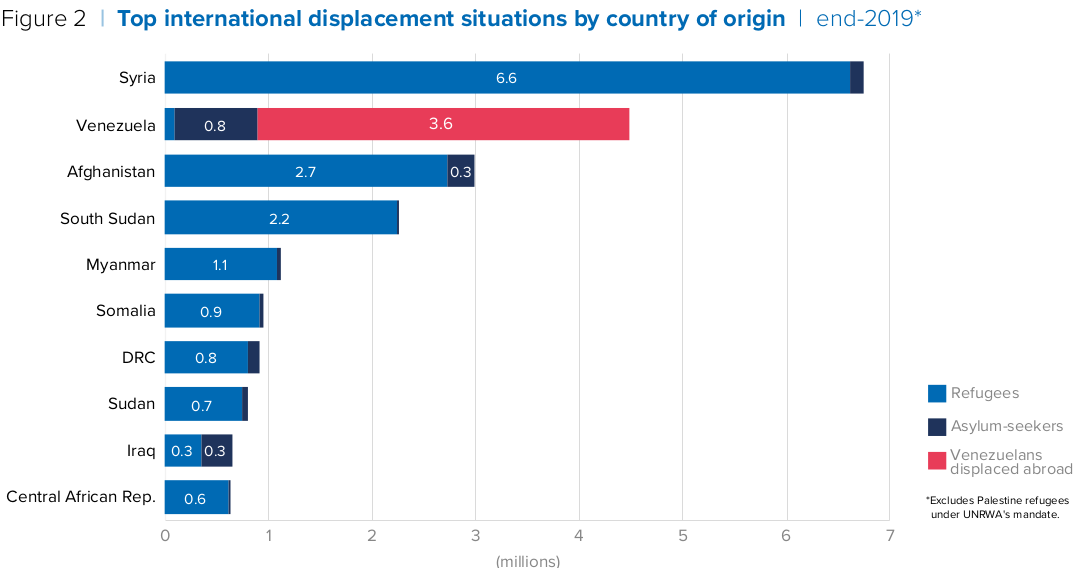 Top international displacement situations by country of origin.