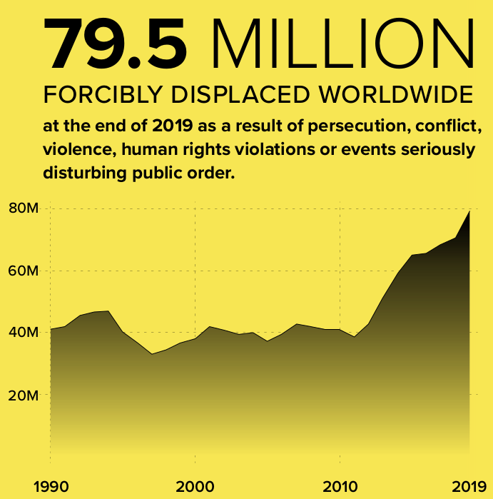 Diagramme: Global forced displacement trend 1990-2019.
