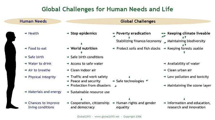 Global challenges (2006 draft)